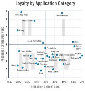 App用户忠诚度矩阵模型