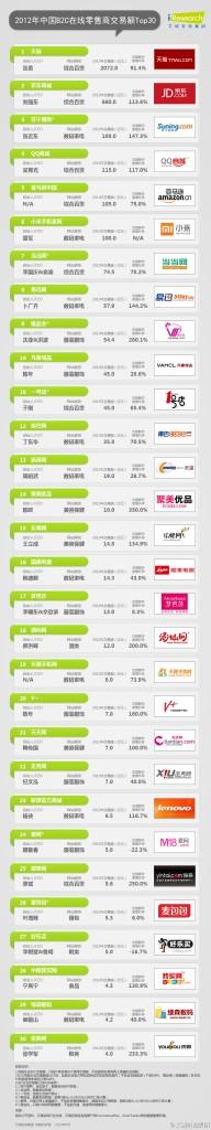 2012年中国B2C在线零售商交易额TOP30